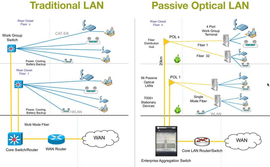 pols archives clnet solution sdn bhd rh clnet solution com Structured Wiring Panel Design Structured Media Wiring Hub